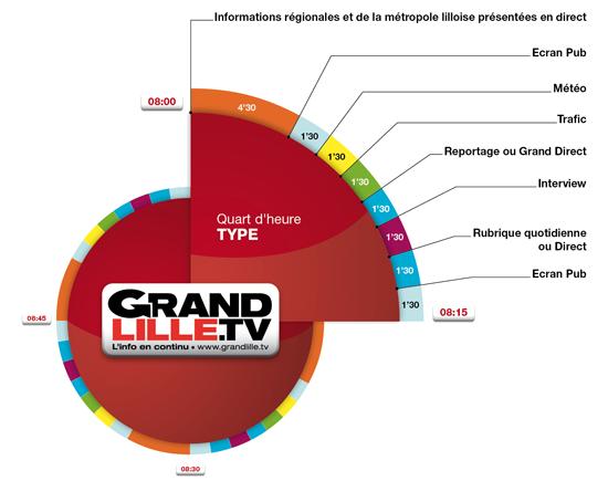 Grand Lille TV - Exemple de quart d'heure type
