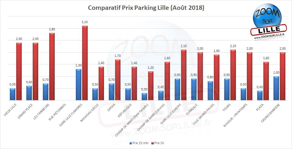 Les Parkings à Lille Zoom Sur Lille
