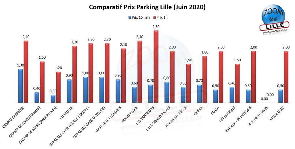 Comparatif des prix des parkings à Lille (2020)